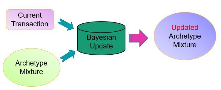 Chart of updates