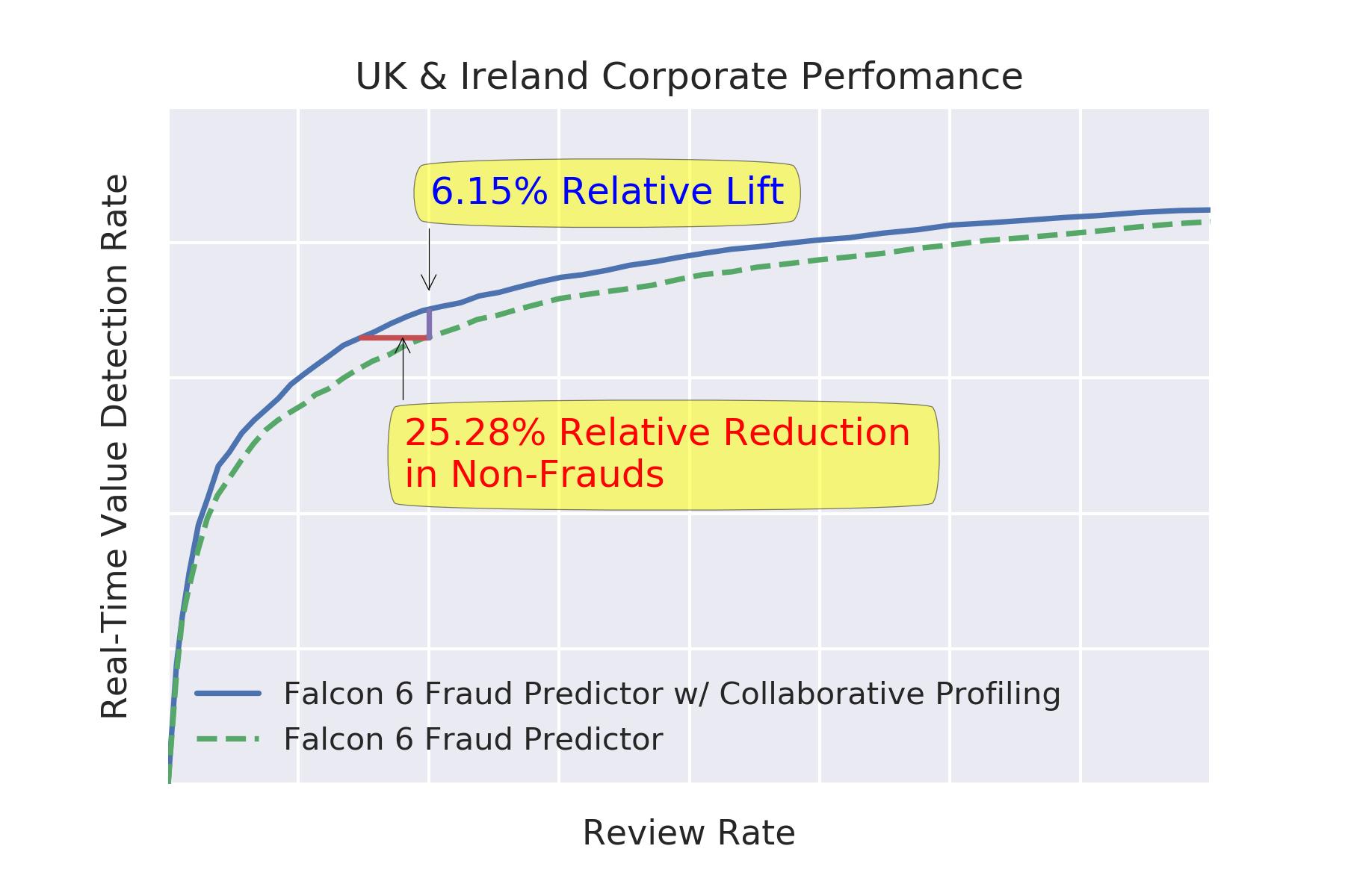 Model performance chart