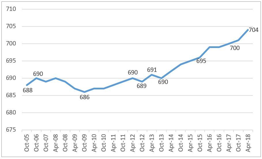 Chart of FICO Score rise