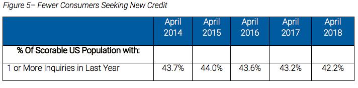 Consumers Seeking New Credit