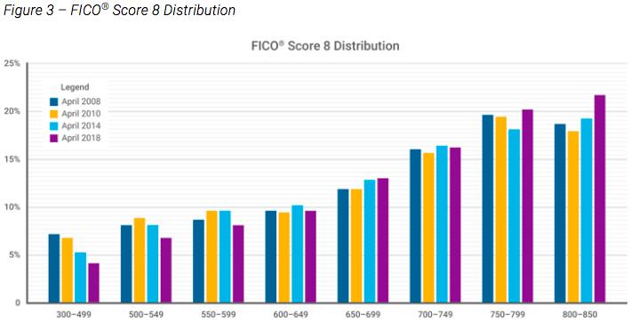 FICO Score Distribution