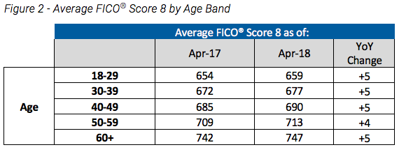 Avg FICO Score by Age