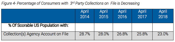 Percentage of Consumers with 3rd Party Collections on File