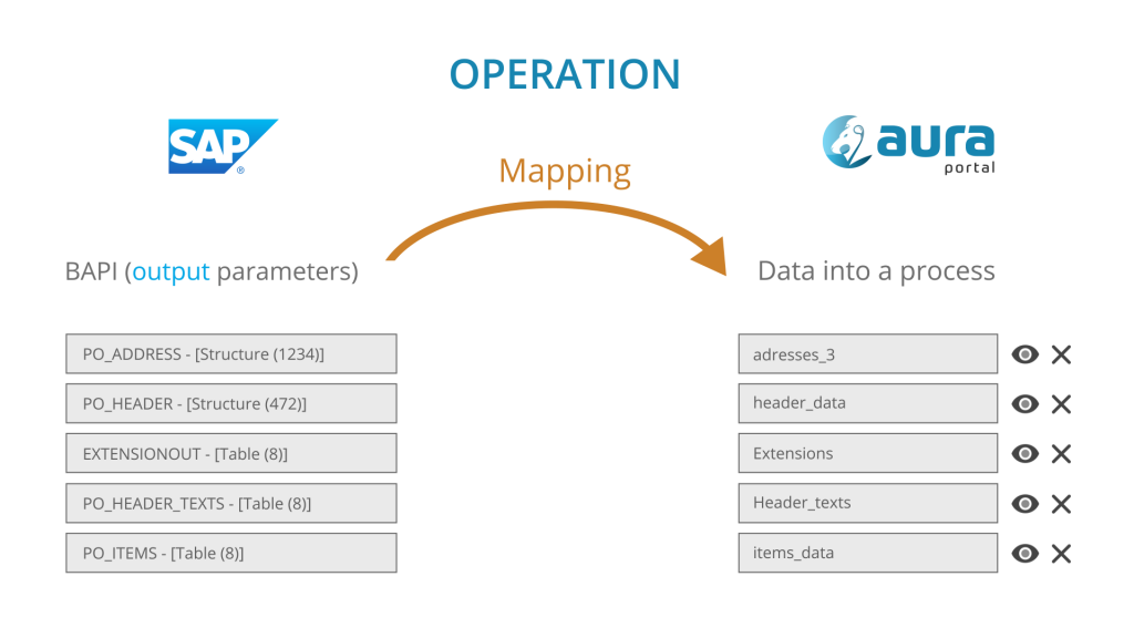 Mapping data from SAP to AuraPortal process