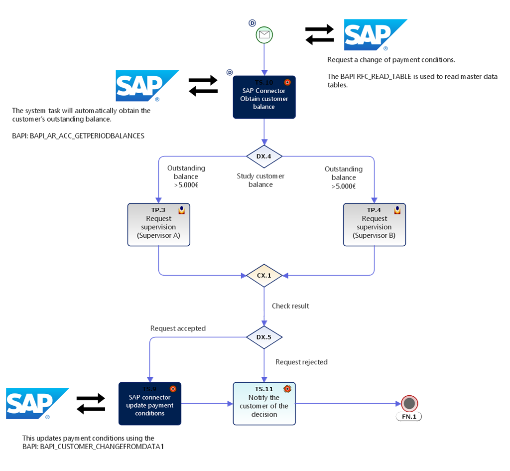 AuraPortal Process with SAP Connector- BPM Integration