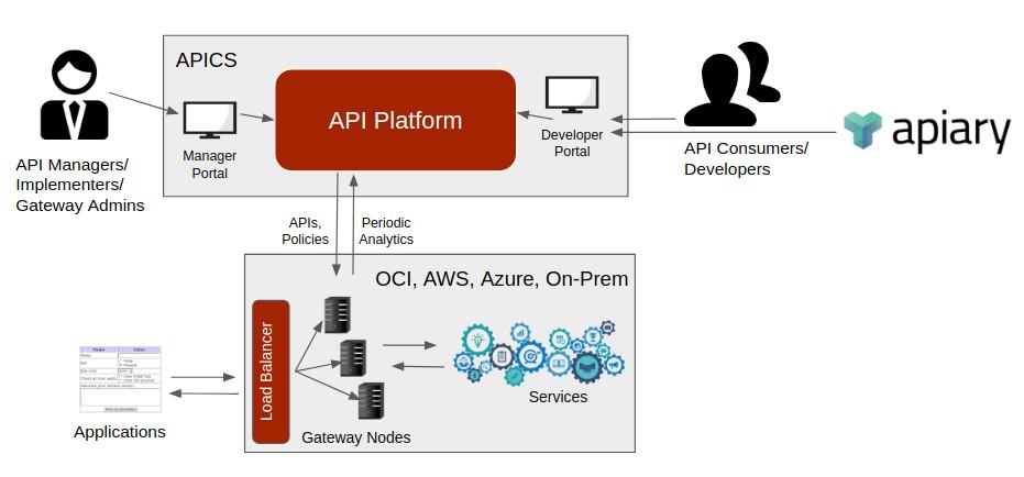APICS Overview