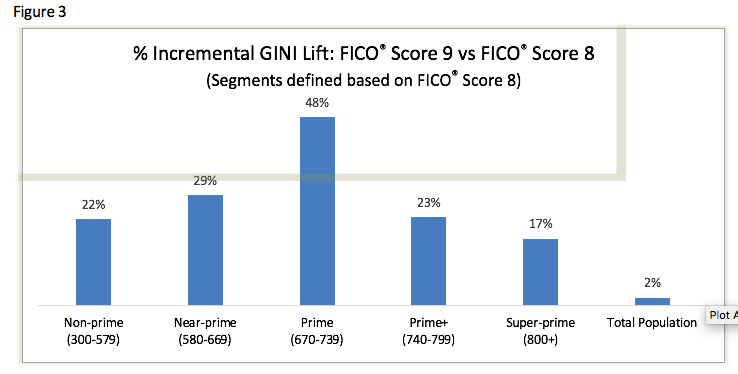 % Incremental GiNI Lift: FICO Score 9 vs FICO Score 8