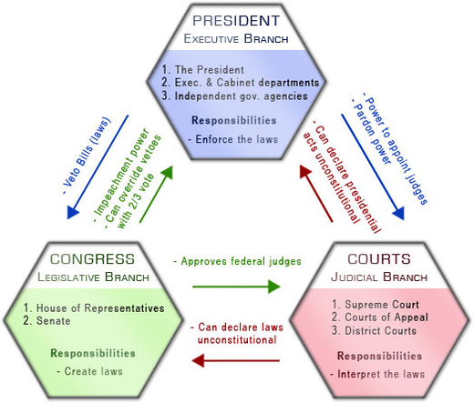 Figure 1: Separation of powers [1]