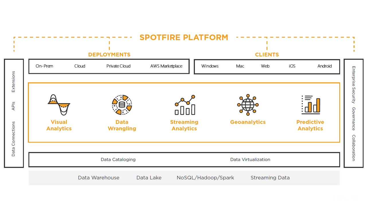 Spotfire Named a Visionary in the Analytics & BI Platforms