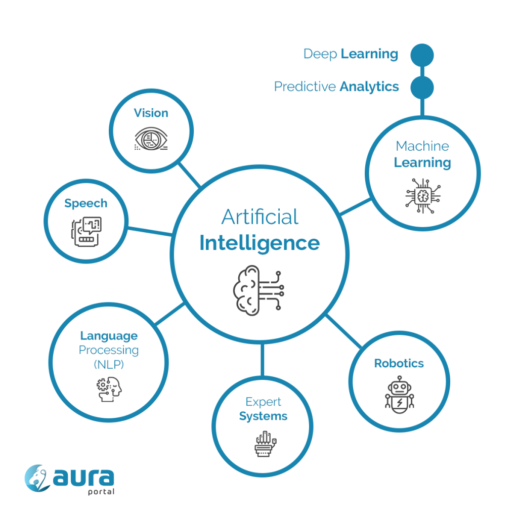 Artificial Intelligence and related categories (machine learning, NLP, etc.) / Inteligencia Artificial y sus principales ramas