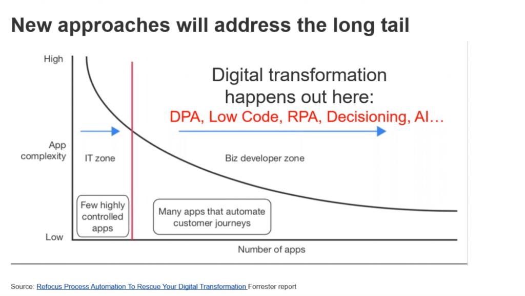 Forrester Bizagi webinar digital transformation
