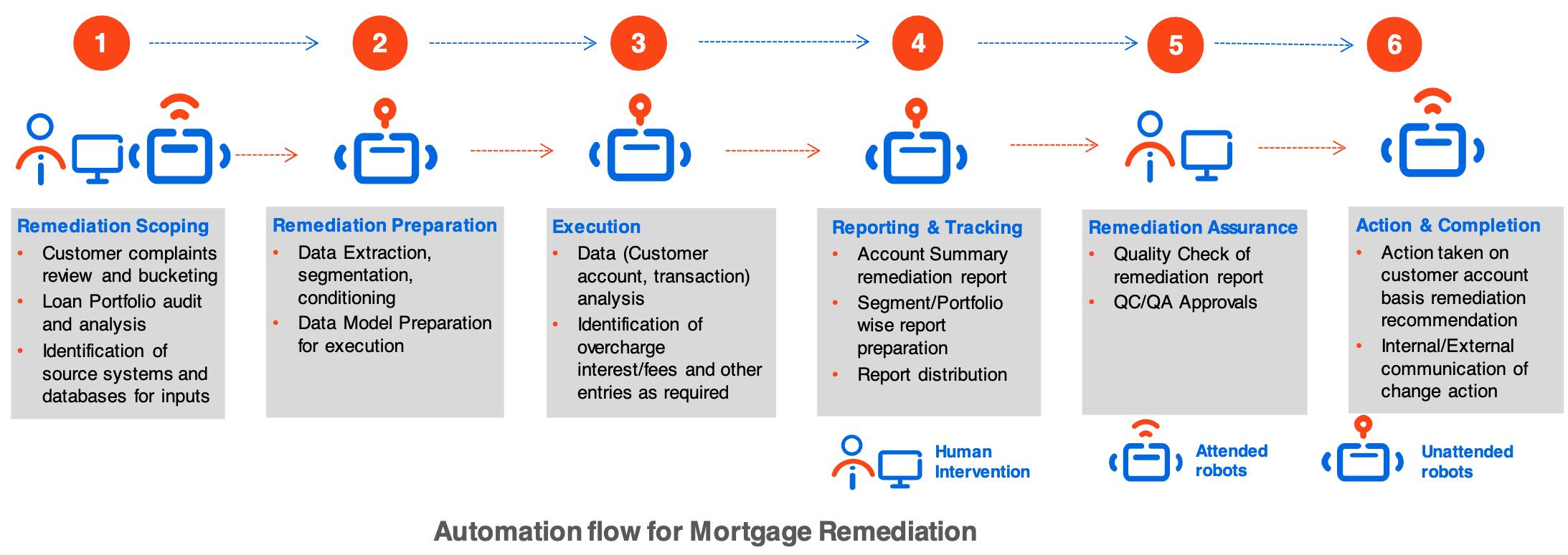 mortgage remediation banking rpa
