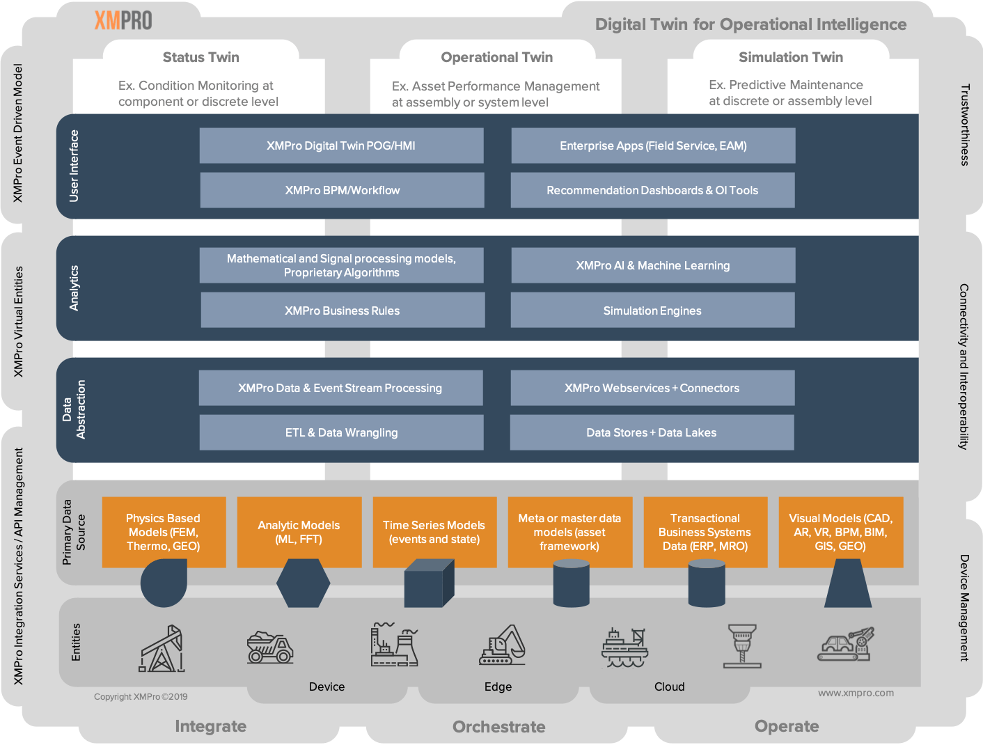 Digital Twin Reference Architecture