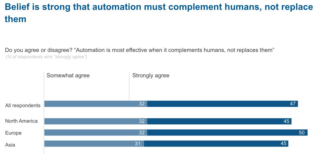 Economist rpa survey robots should complement humans