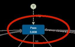 Figure 7: Self-loop in 'Pass' activity
