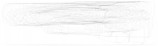 Figure 8: Complete unfolded process map