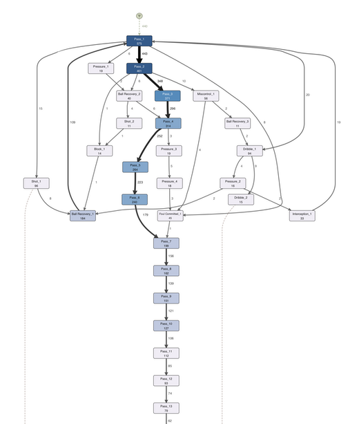 Figure 9: Unfolded process map with 50% of the activities and the most important paths