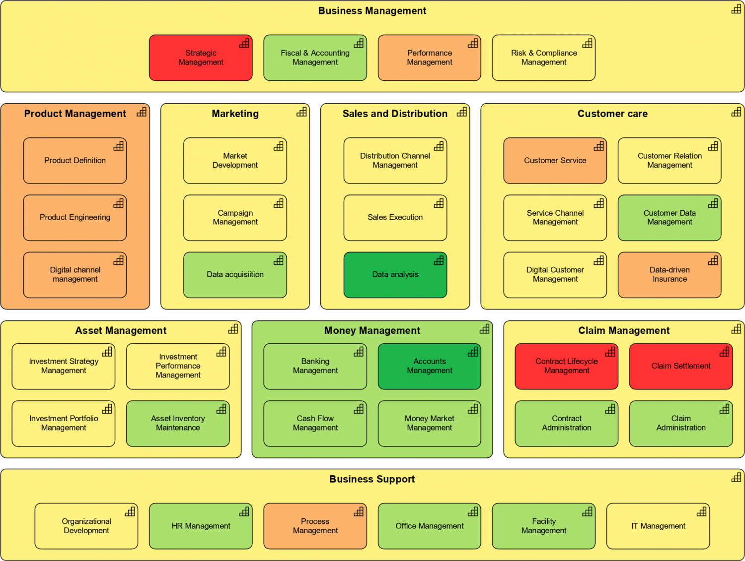 Capability Heat Map - Business Value
