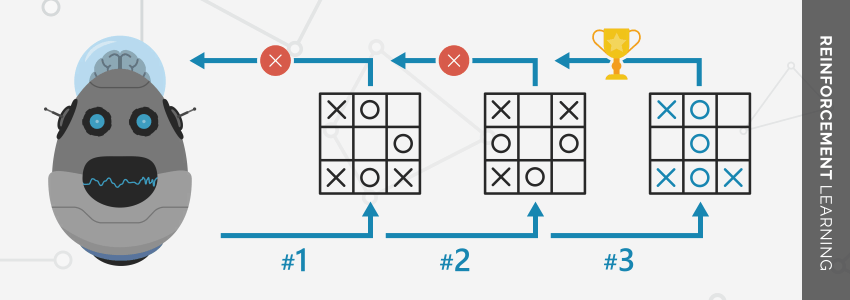 Reinforcement Learning Algorithms - Machine Learning.