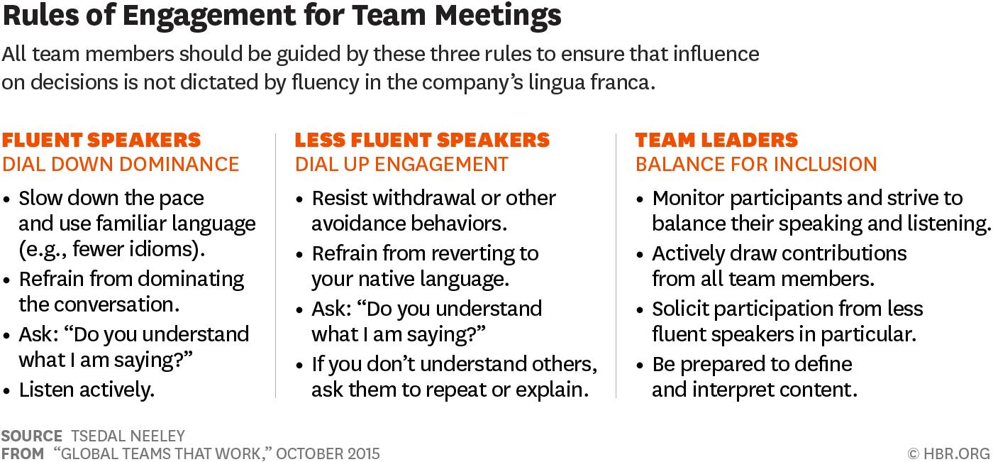 https://hbr.org/2015/10/global-teams-that-work