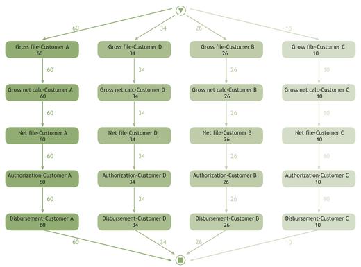 Figure 2: Outcome process mining