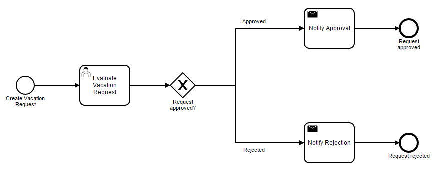 BPMN model for the Workflow Vacation Request process in Flokzu Cloud BPM