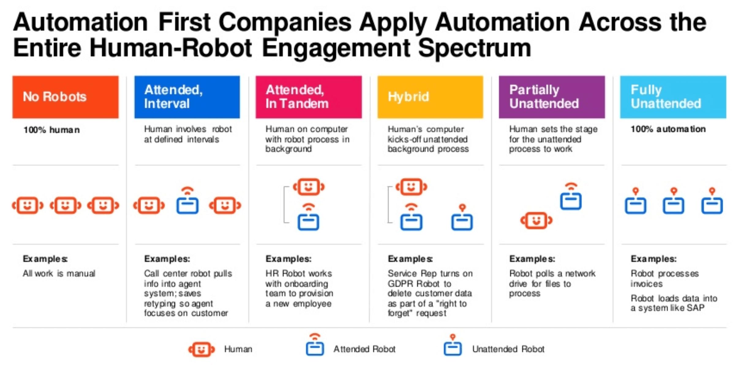 automation first human robot engagement spectrum
