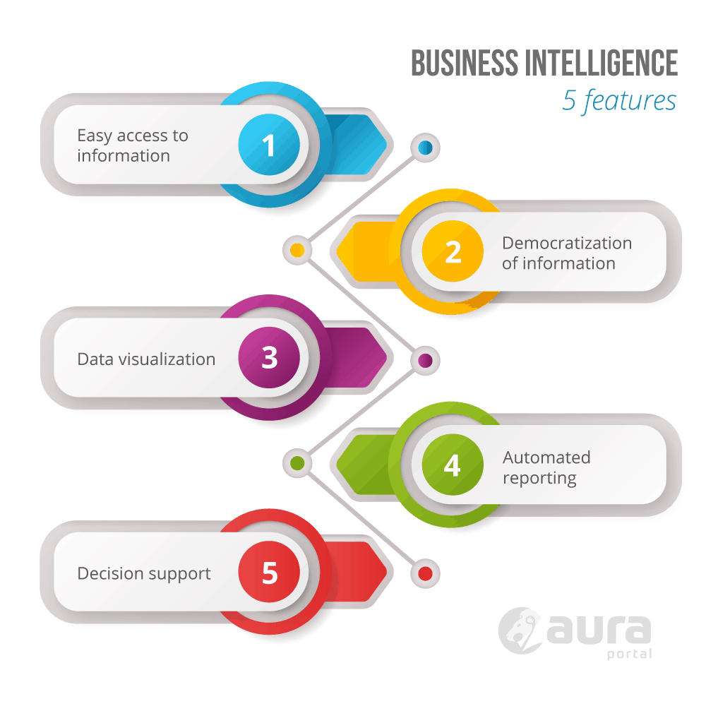 5 features of Business Intelligence.