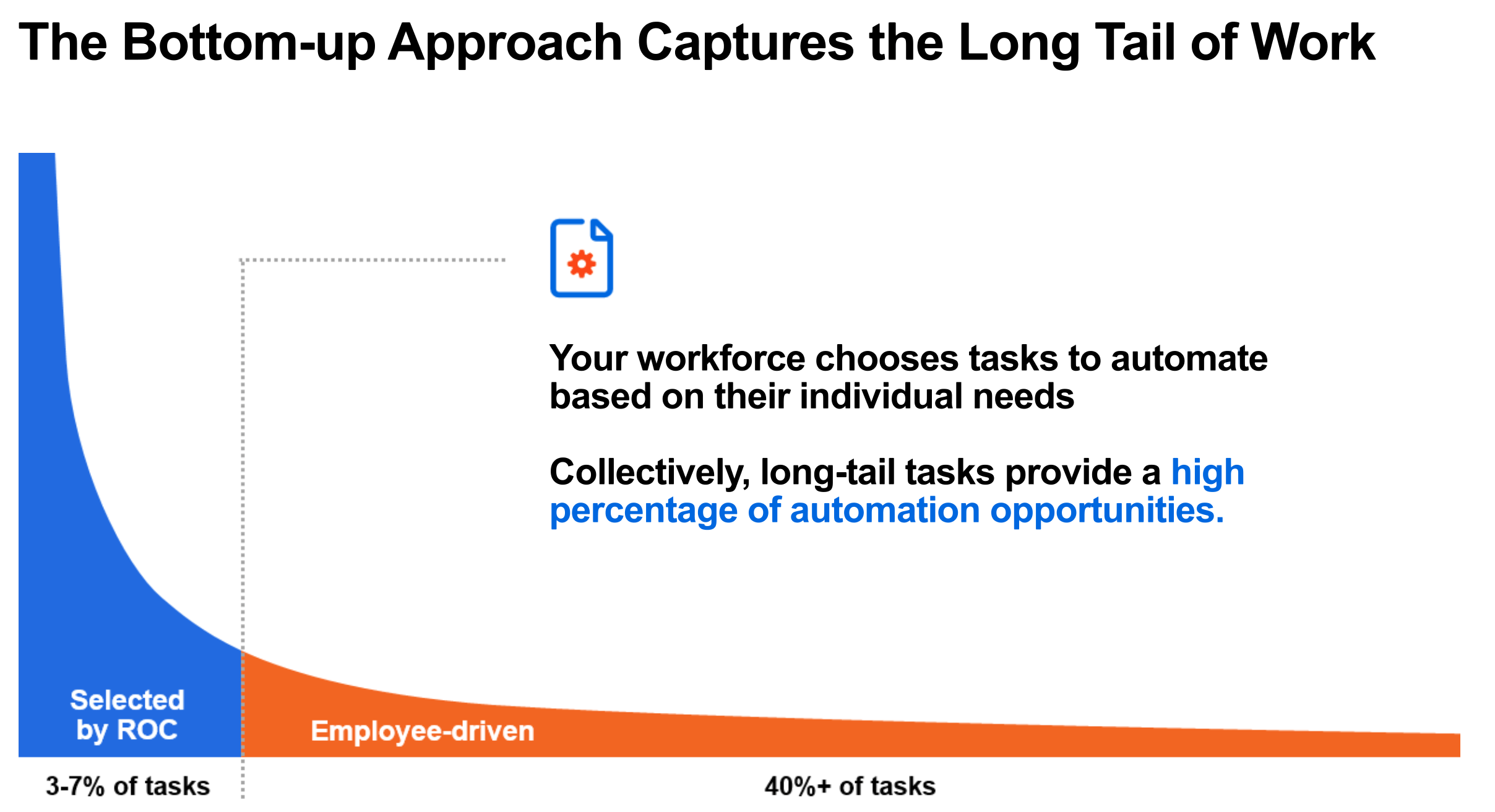 rpa long tail automation
