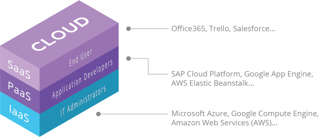 Application examples in Cloud Computing, divided by layers: IaaS, PaaS y SaaS.