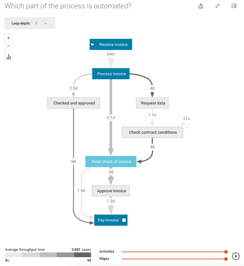 automating process invoice activity
