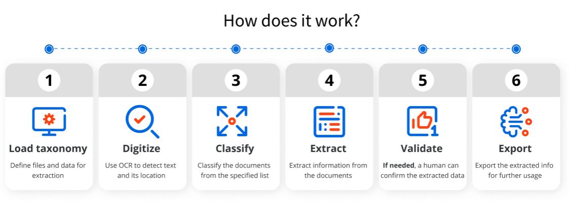 uipath document understanding framework how does it work
