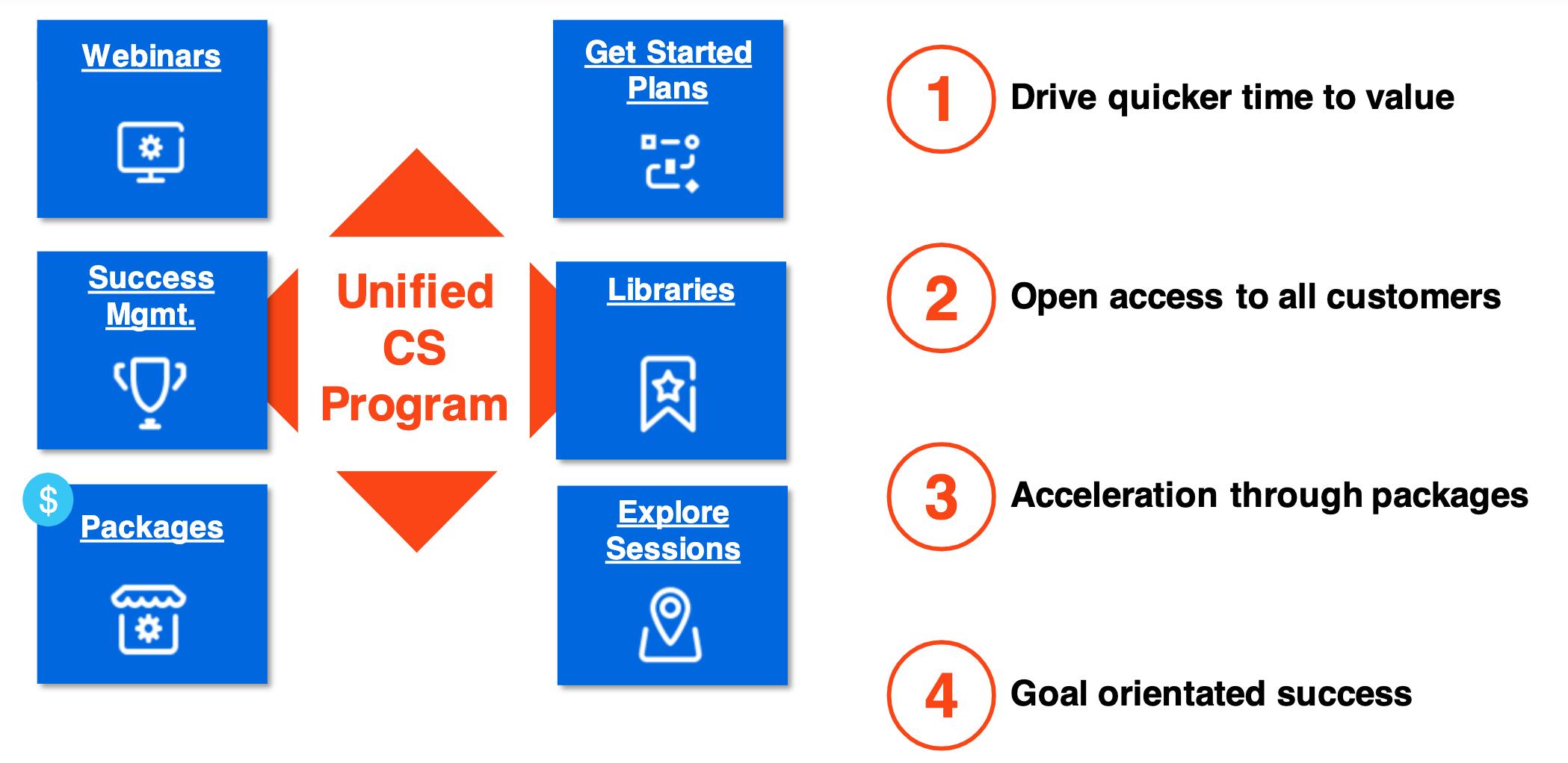 uipath unified customer success program new 2020