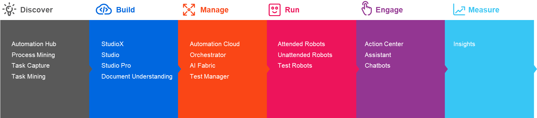 2020-automation-lifecycle-uipath