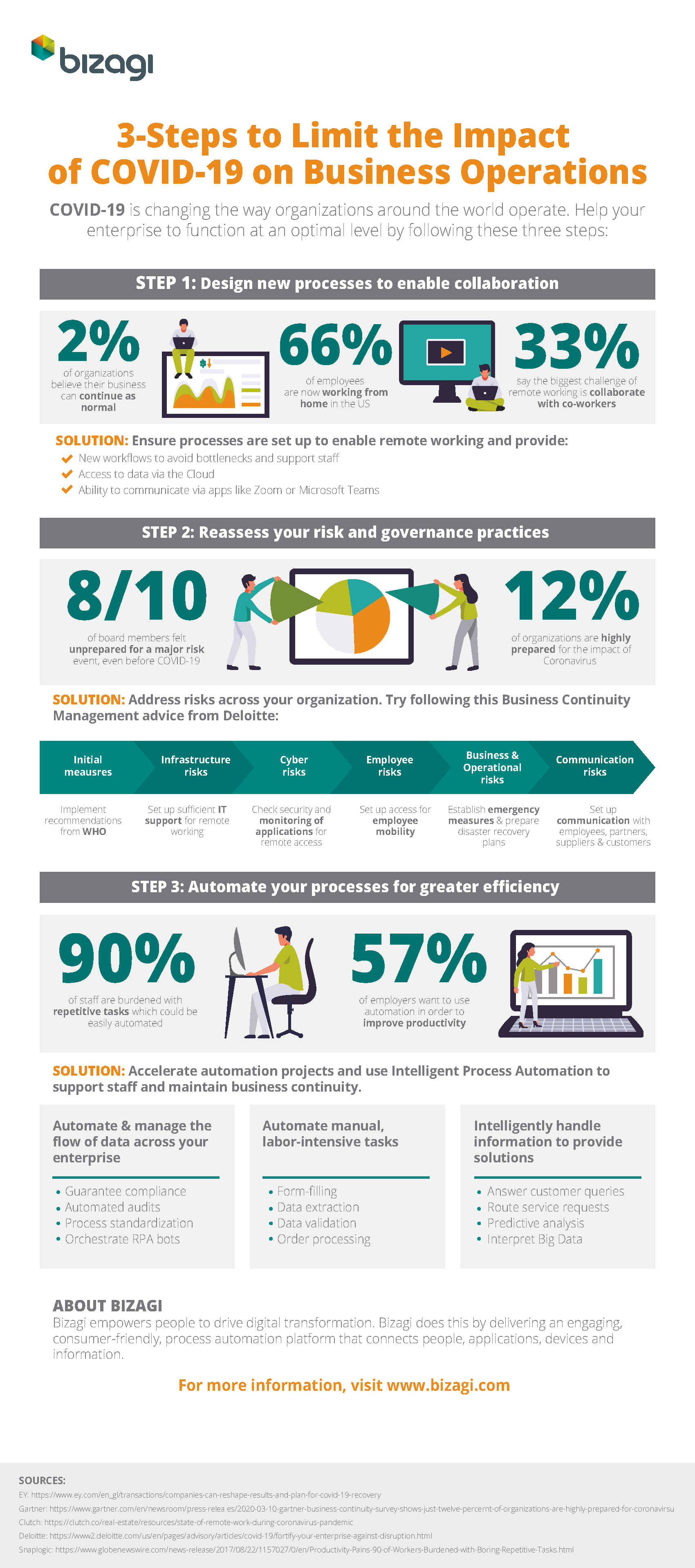 Infographic Process Automation COVID 19