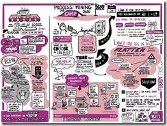 Process Mining Camp 2020 visual notes