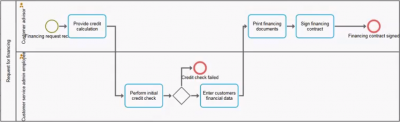 basic BPMN process model