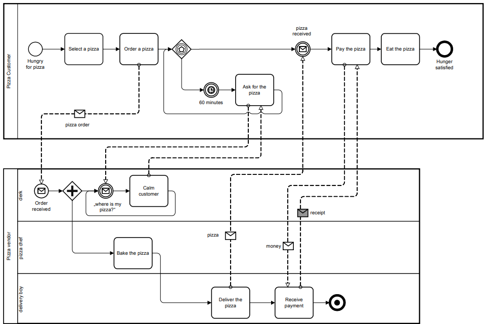 BPMN 2.0.2 standard collaboration example: Ordering and delivering pizza