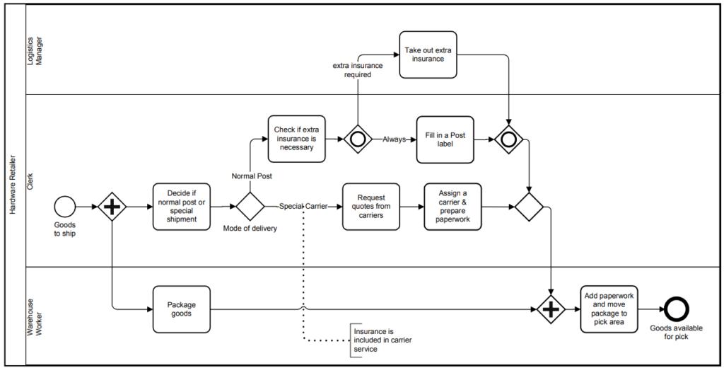 BPMN 2.0.2 standard example: Shipment Process of a hardware retailer