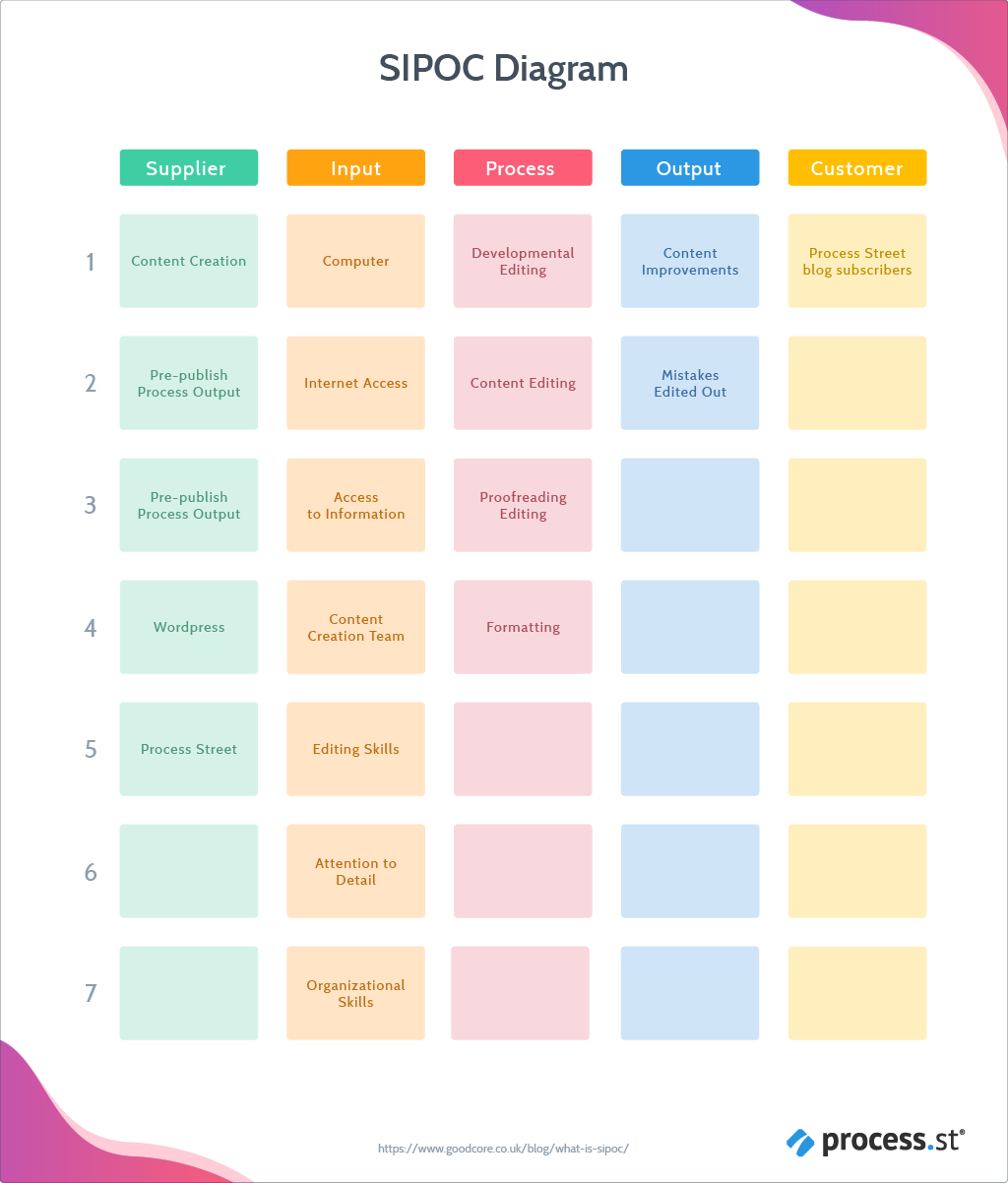 SIPOC diagram - filled