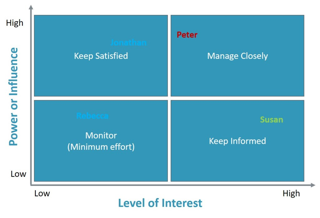 Power Interest Matrix with colour coded stakeholders