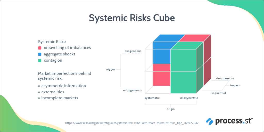 Systemic risk cube