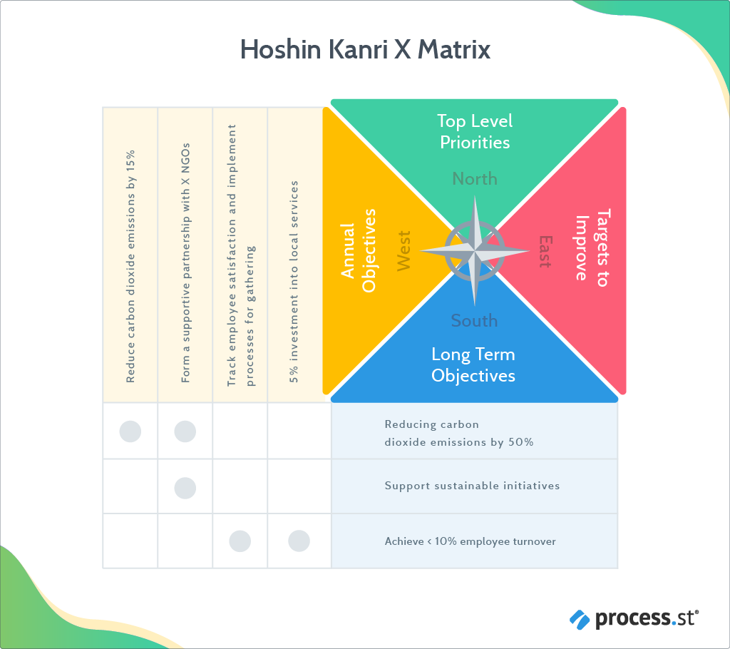 Hoshin Kanri Gain a Competitive Advantage With This Lean Management Approach - Hoshin Kanri X matrix