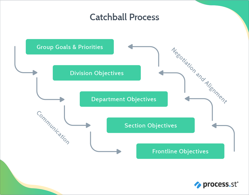Hoshin Kanri Gain a Competitive Advantage With This Lean Management Approach-catchball