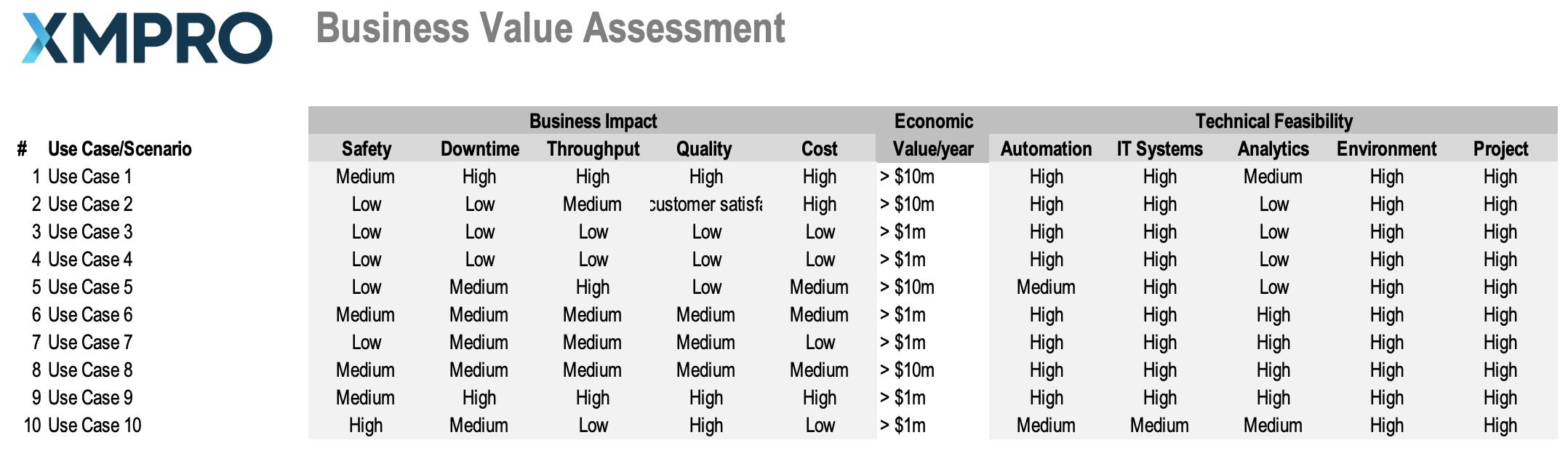 Digital twin business value assessment