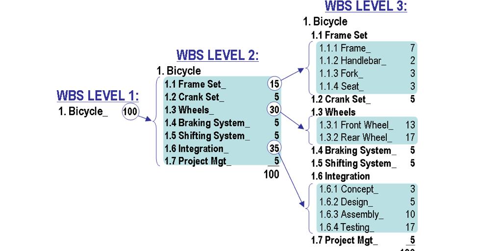 Work breakdown structure diagram