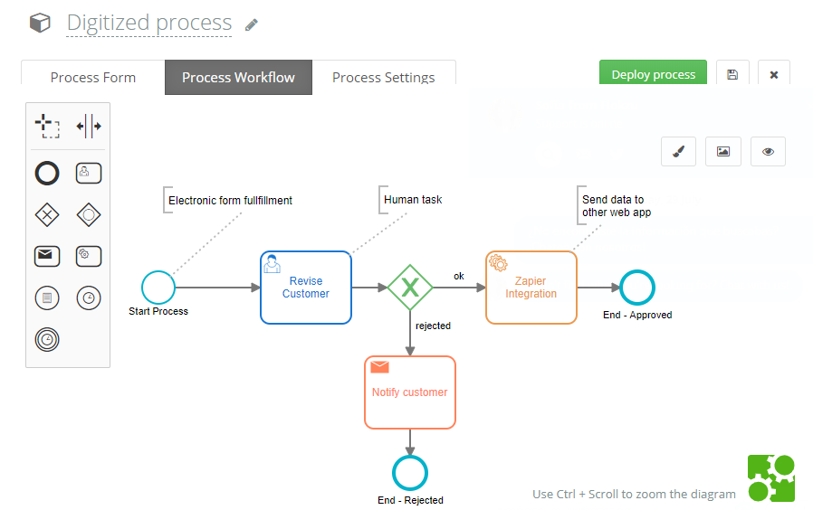 A digitized process modeled in the BPMN standard.