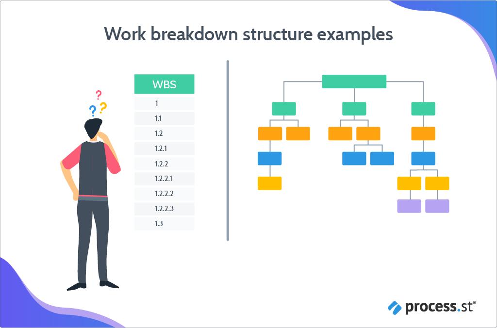 work breakdown structure examples