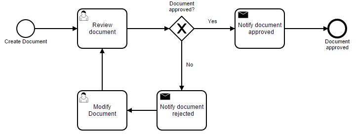 Document approval process model in BPMN