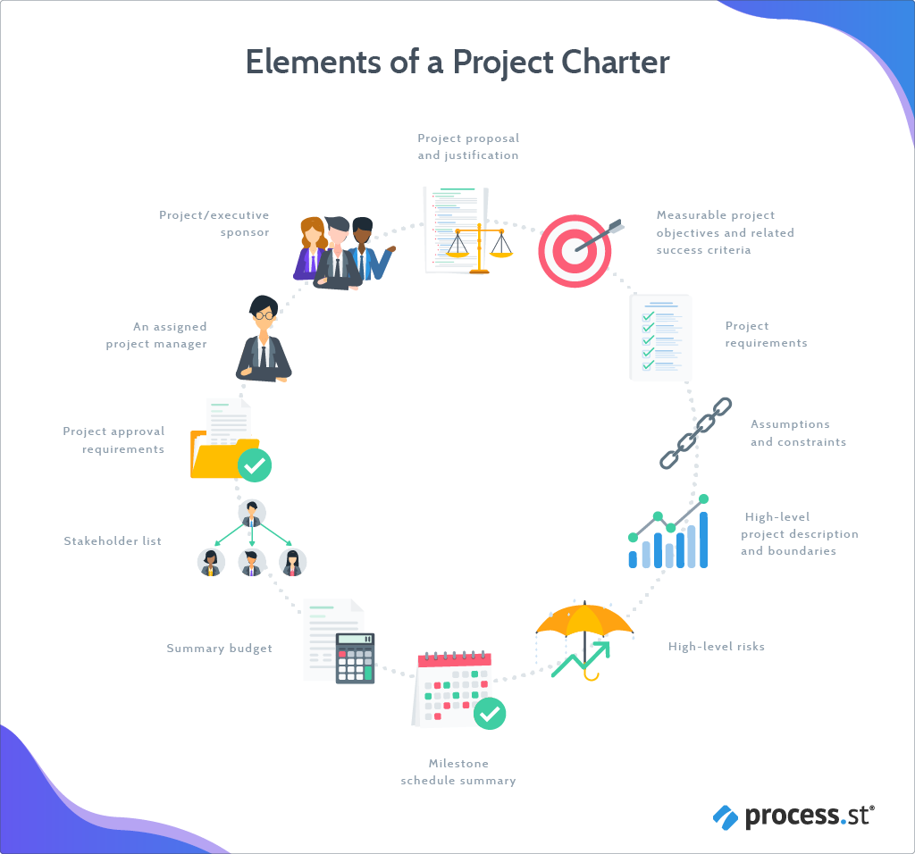 Elements of a successful project charter